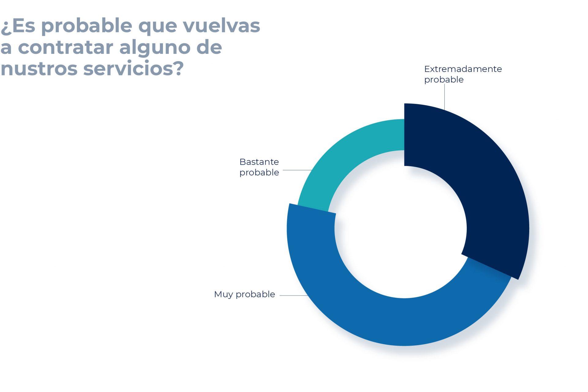 El 100% de los clientes de Adam encuestados volvería a contratar nuestros servicios.
