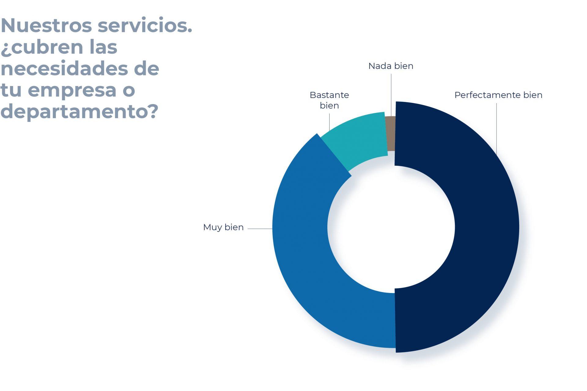 El 89% de nuestros clientes afirma que nuestros servicios cubren sus necesidades muy bien o perfectamente bien.